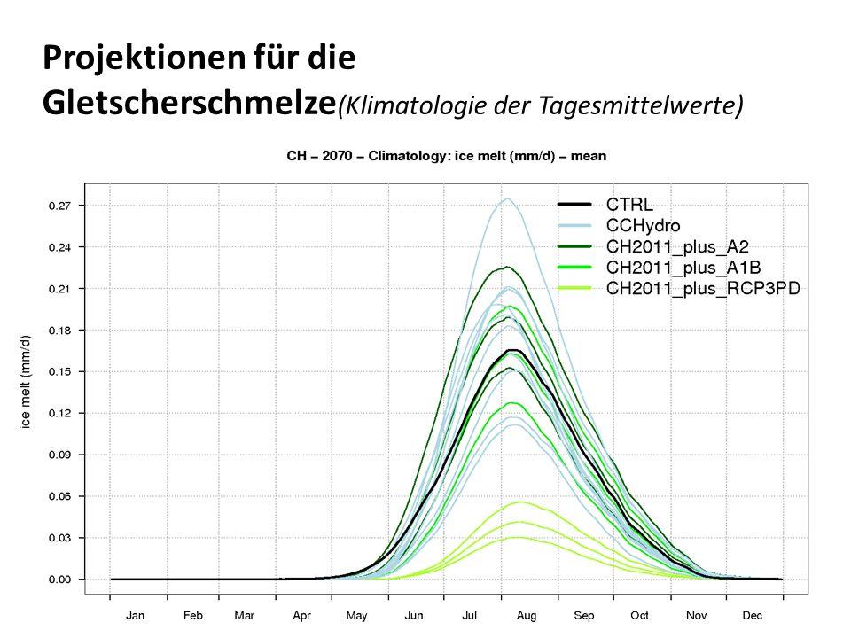 Projektionen für die Gletscherschmelze(Klimatologie der Tagesmittelwerte)