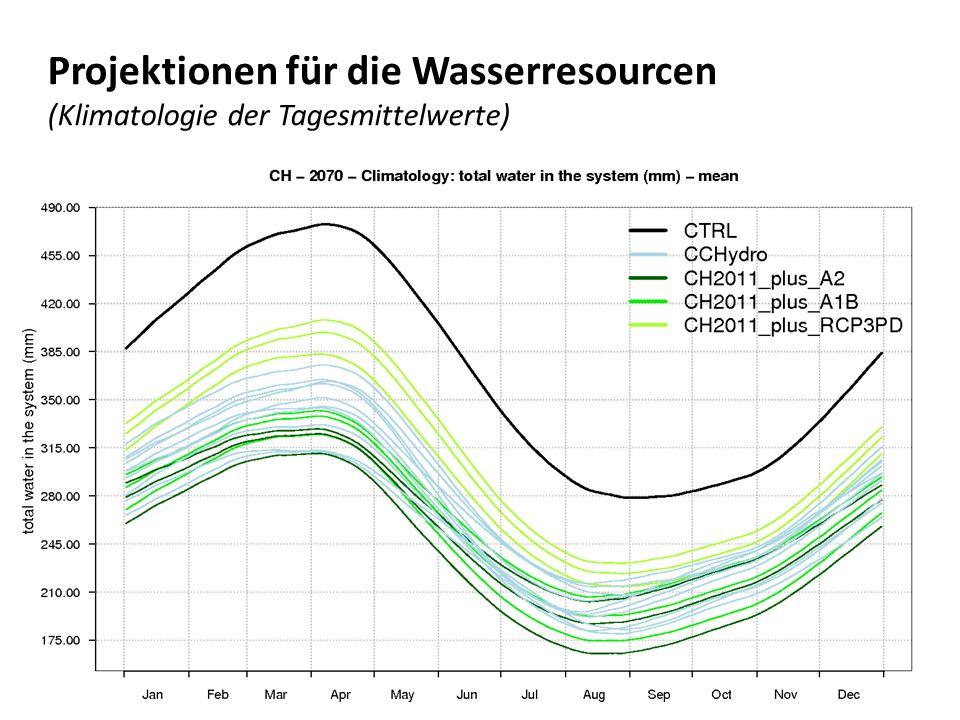 Projektionen für die Wasserresourcen (Klimatologie der Tagesmittelwerte)