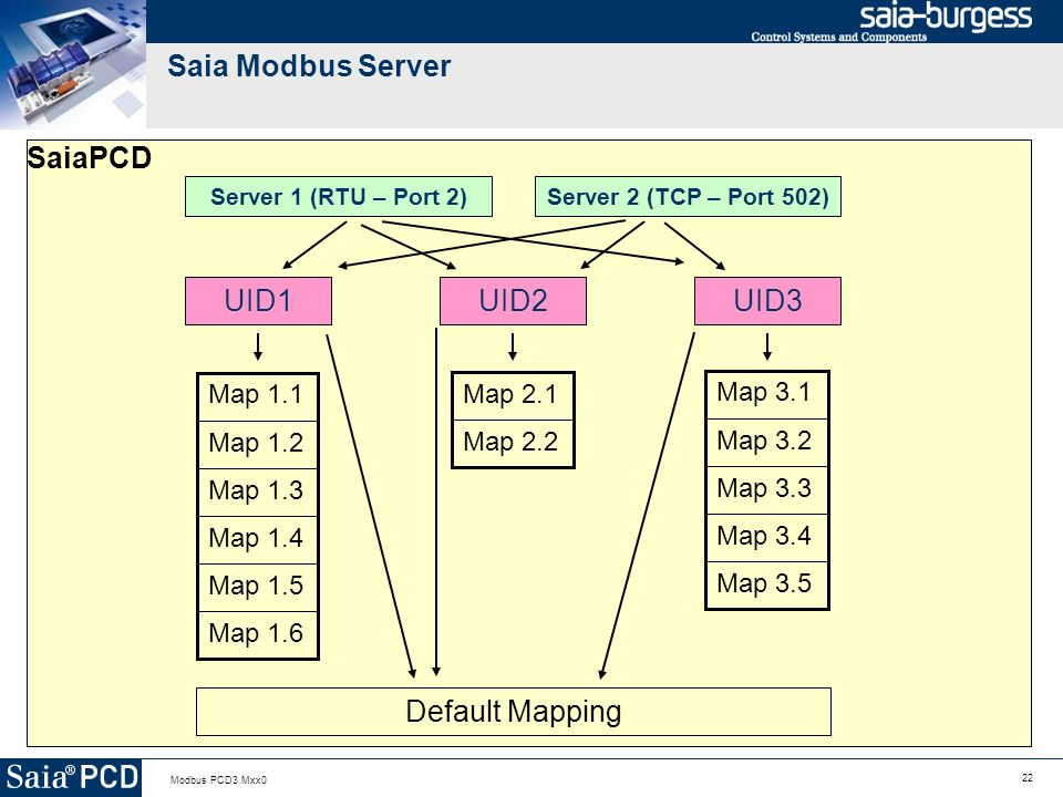 Saia Modbus Server SaiaPCD UID1 UID2 UID3 Default Mapping Map 1.6