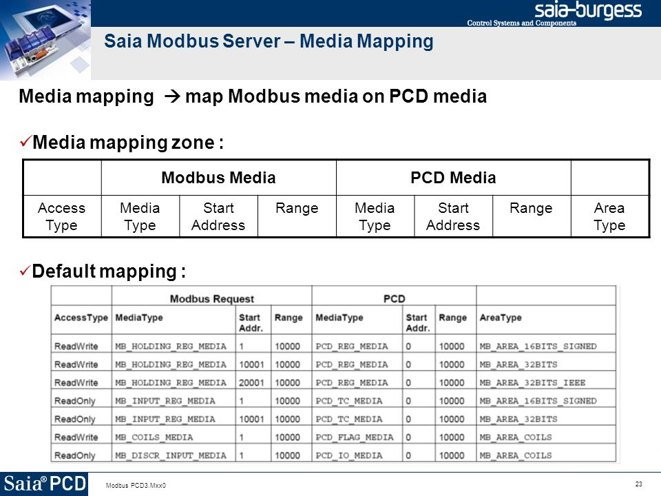 Saia Modbus Server – Media Mapping