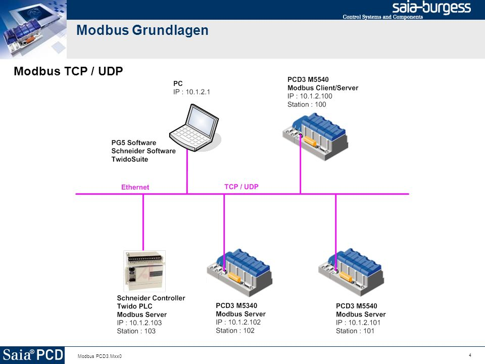 Modbus Grundlagen Modbus TCP / UDP Modbus PCD3.Mxx0
