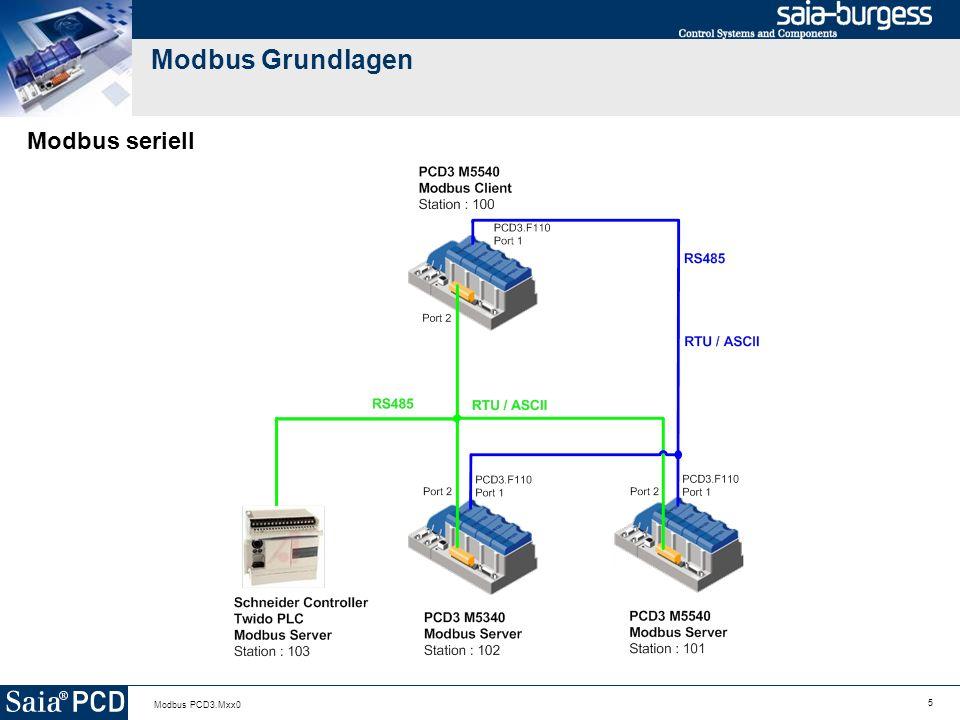 Modbus Grundlagen Modbus seriell Modbus PCD3.Mxx0