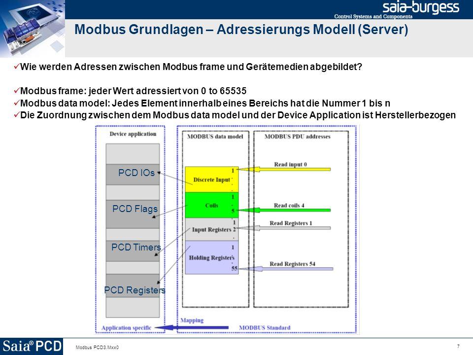 Modbus Grundlagen – Adressierungs Modell (Server)