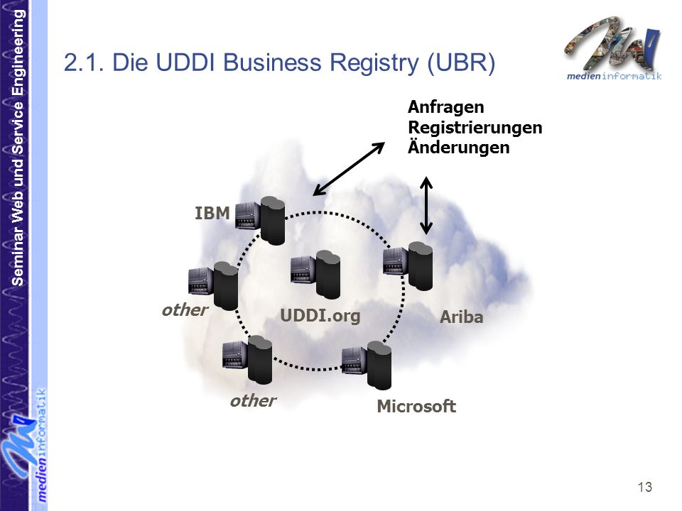 2.1. Die UDDI Business Registry (UBR)