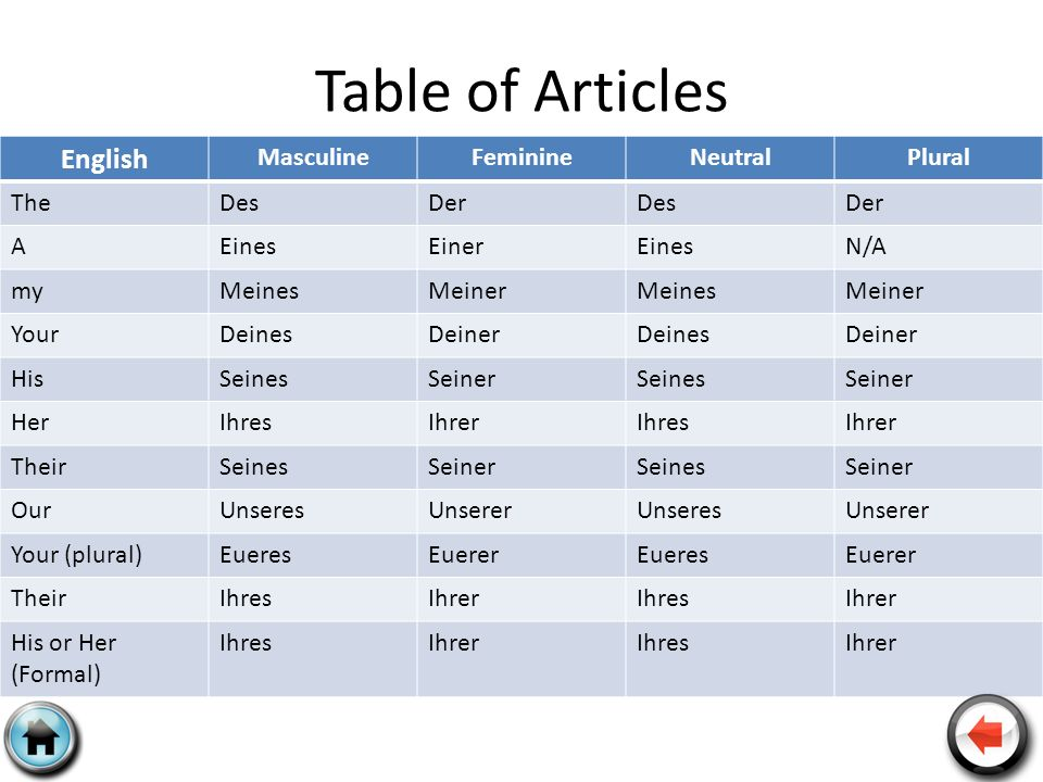 Table of Articles English Masculine Feminine Neutral Plural The Des