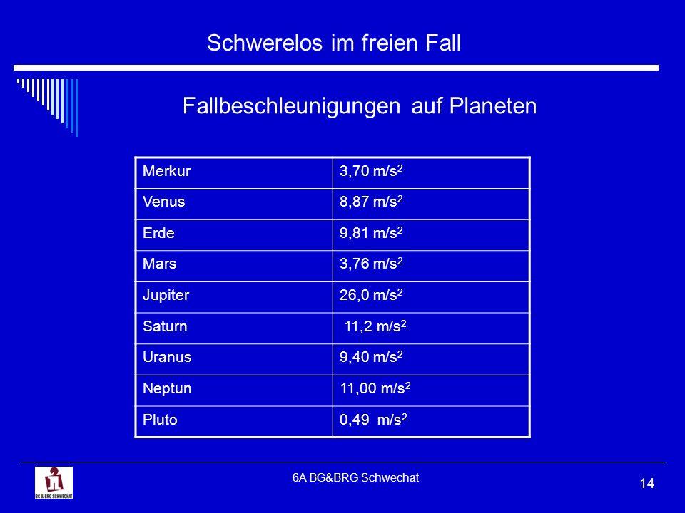 Fallbeschleunigungen auf Planeten