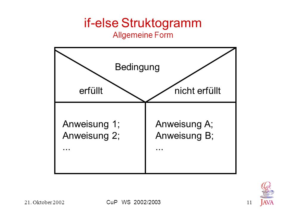 if-else Struktogramm Allgemeine Form