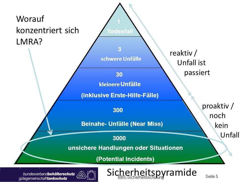 Sicherheitspyramide Worauf konzentriert sich LMRA