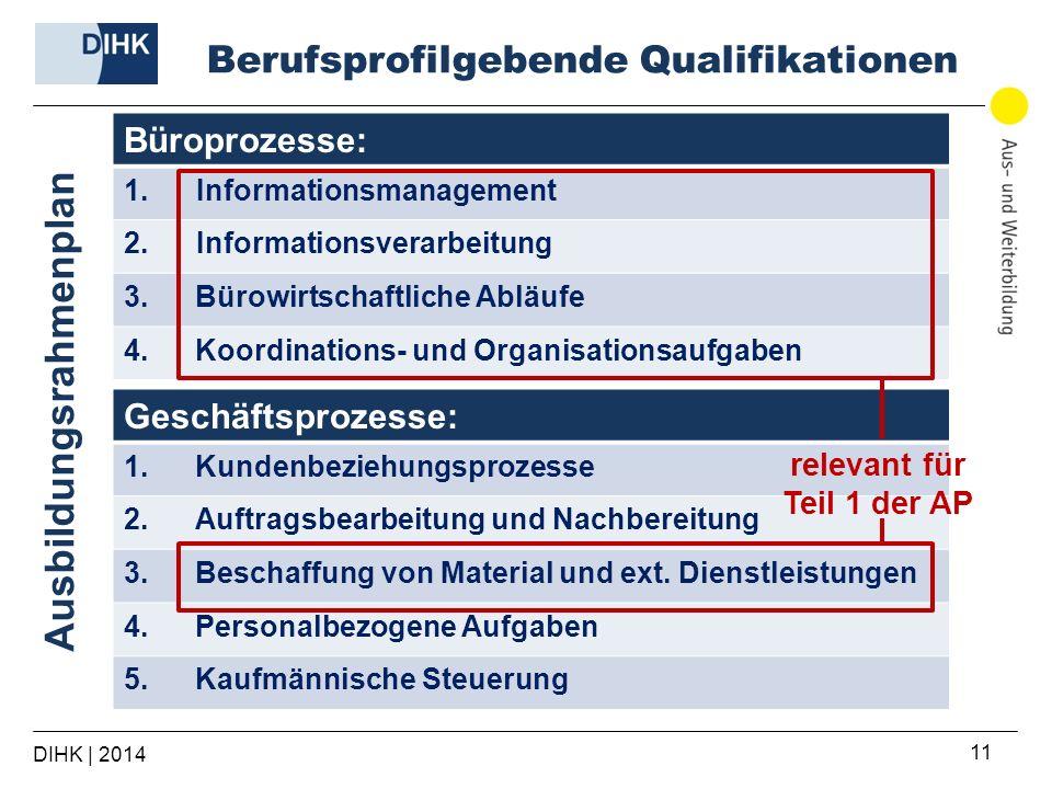 Berufsprofilgebende Qualifikationen