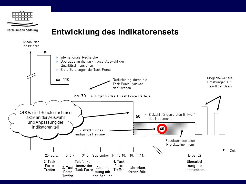 Entwicklung des Indikatorensets