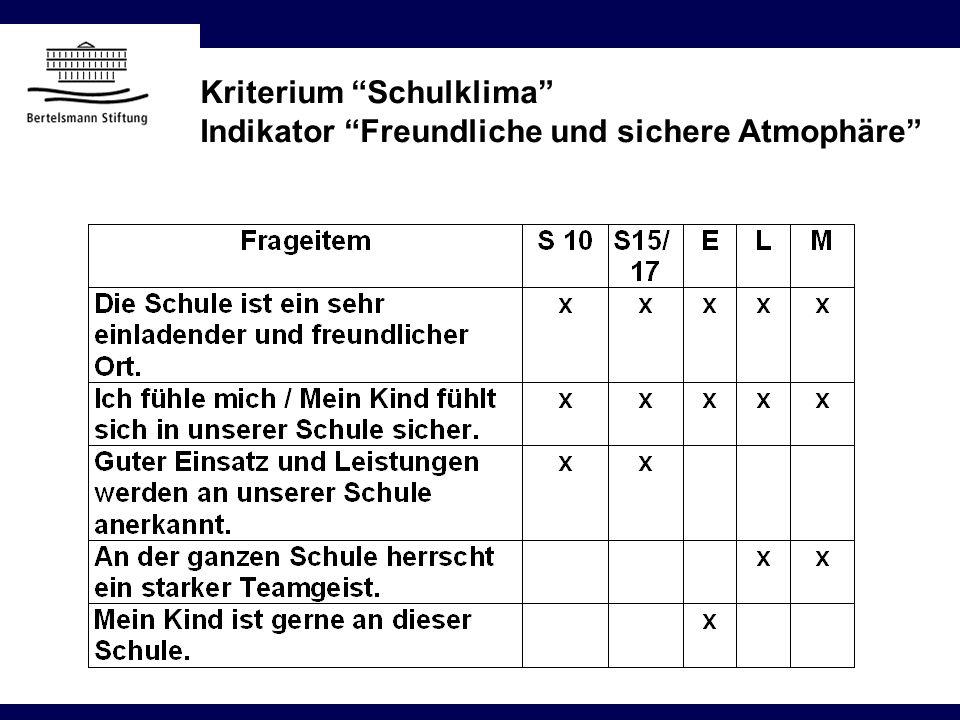 Kriterium Schulklima Indikator Freundliche und sichere Atmophäre