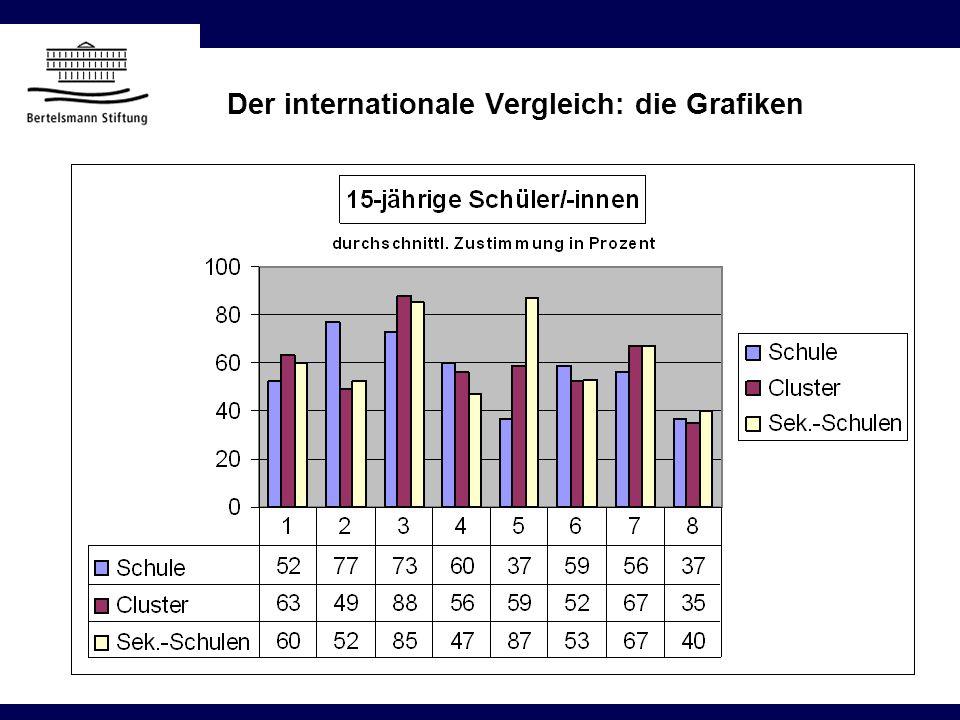 Der internationale Vergleich: die Grafiken