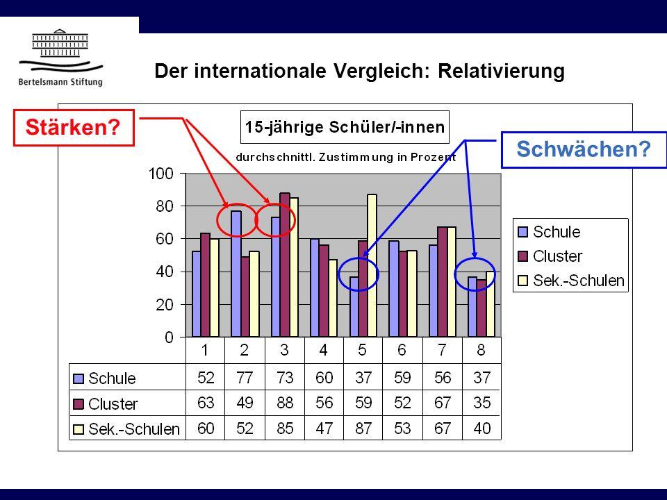 Der internationale Vergleich: Relativierung