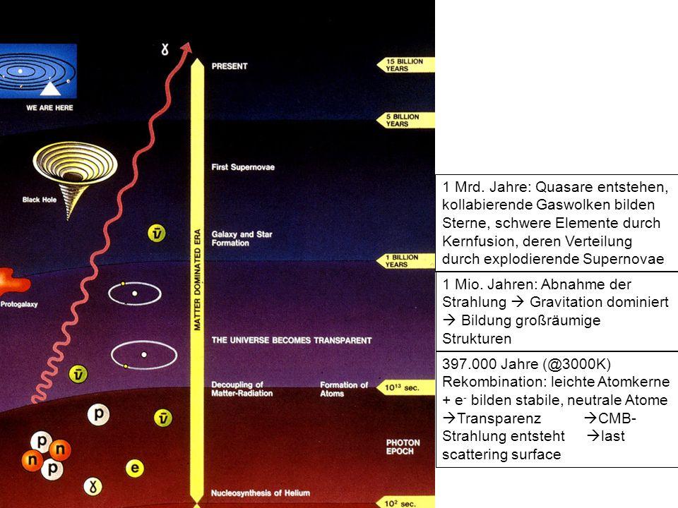 1 Mrd. Jahre: Quasare entstehen, kollabierende Gaswolken bilden Sterne, schwere Elemente durch Kernfusion, deren Verteilung durch explodierende Supernovae