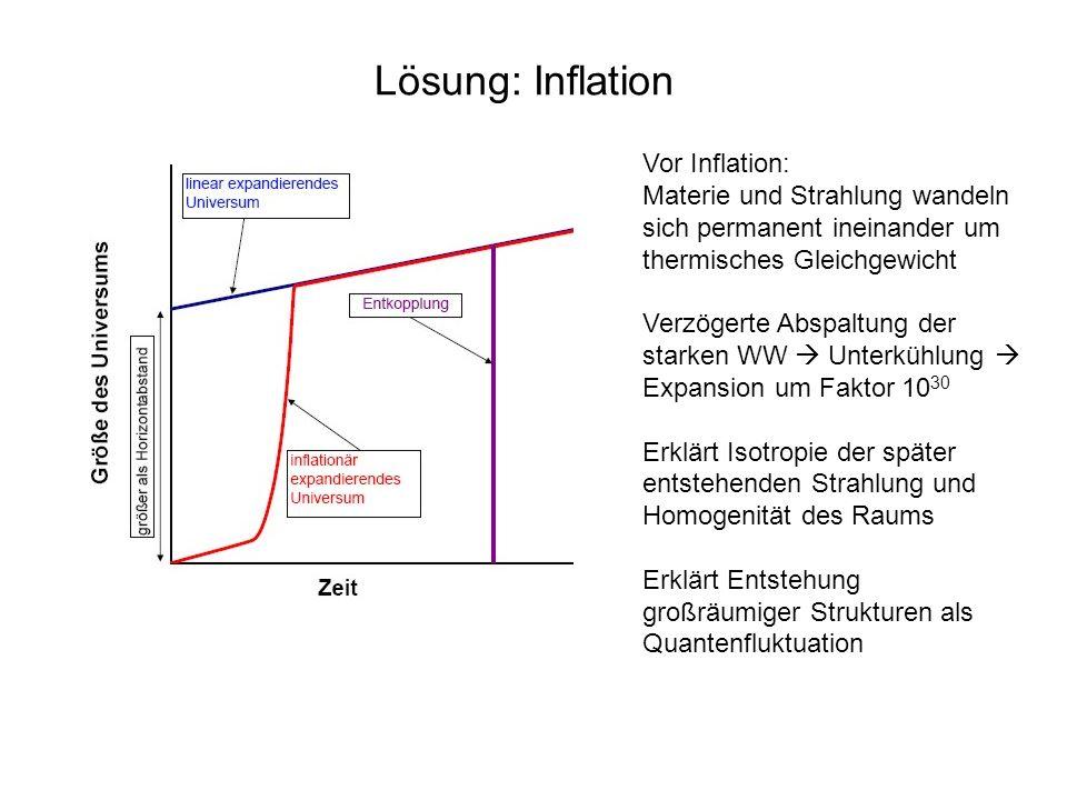 Lösung: Inflation Vor Inflation: