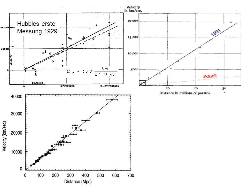 Hubbles erste Messung 1929