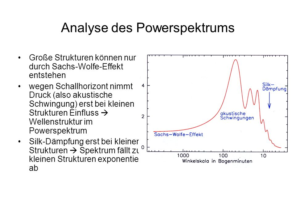 Analyse des Powerspektrums