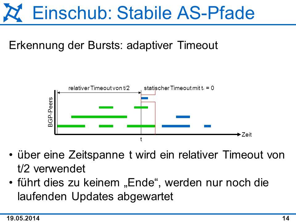 Einschub: Stabile AS-Pfade