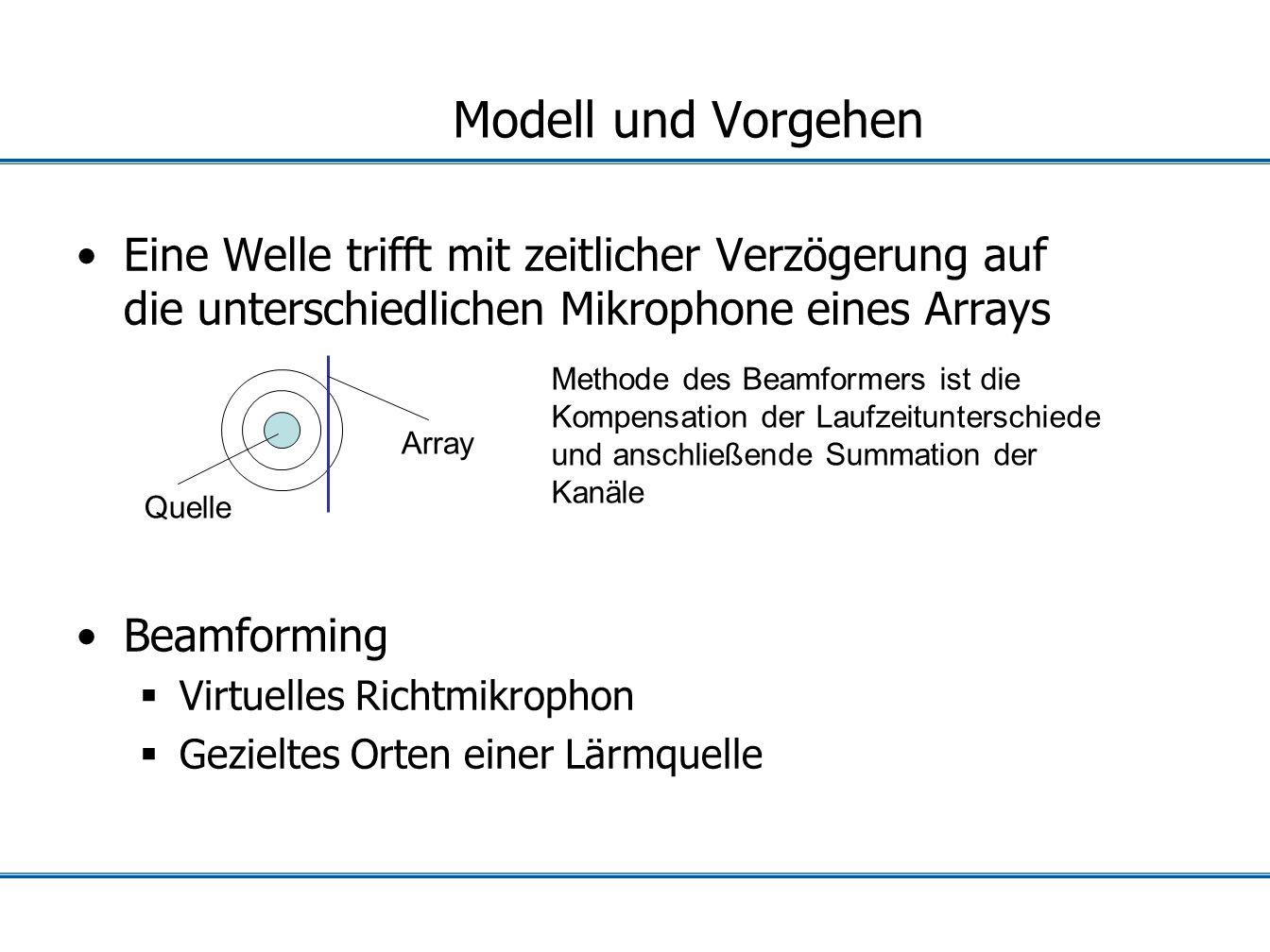 Modell und Vorgehen Eine Welle trifft mit zeitlicher Verzögerung auf die unterschiedlichen Mikrophone eines Arrays.