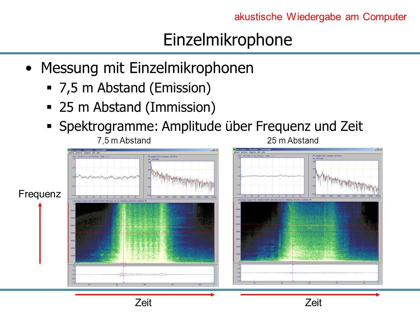 Einzelmikrophone Messung mit Einzelmikrophonen