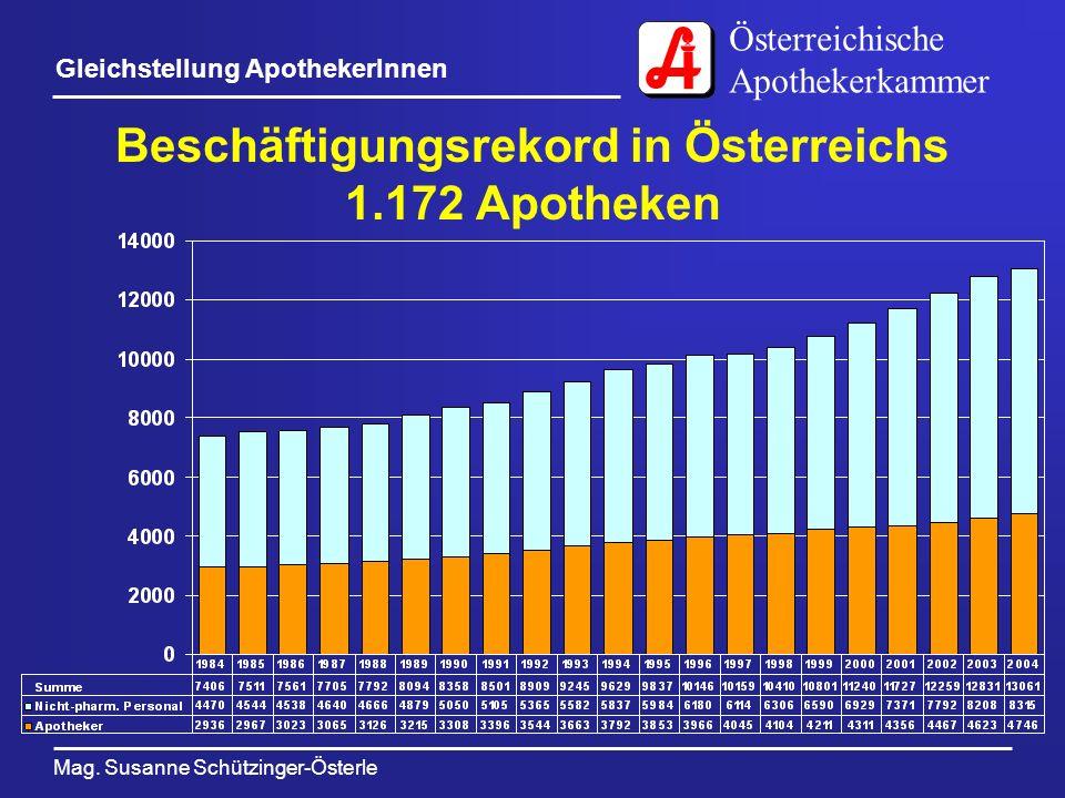 Beschäftigungsrekord in Österreichs 1.172 Apotheken