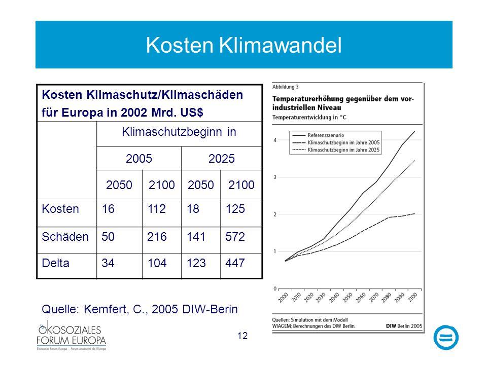 Kosten Klimawandel Kosten Klimaschutz/Klimaschäden
