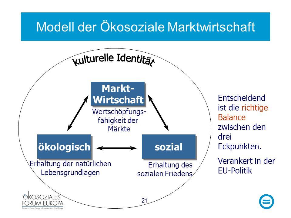 Modell der Ökosoziale Marktwirtschaft