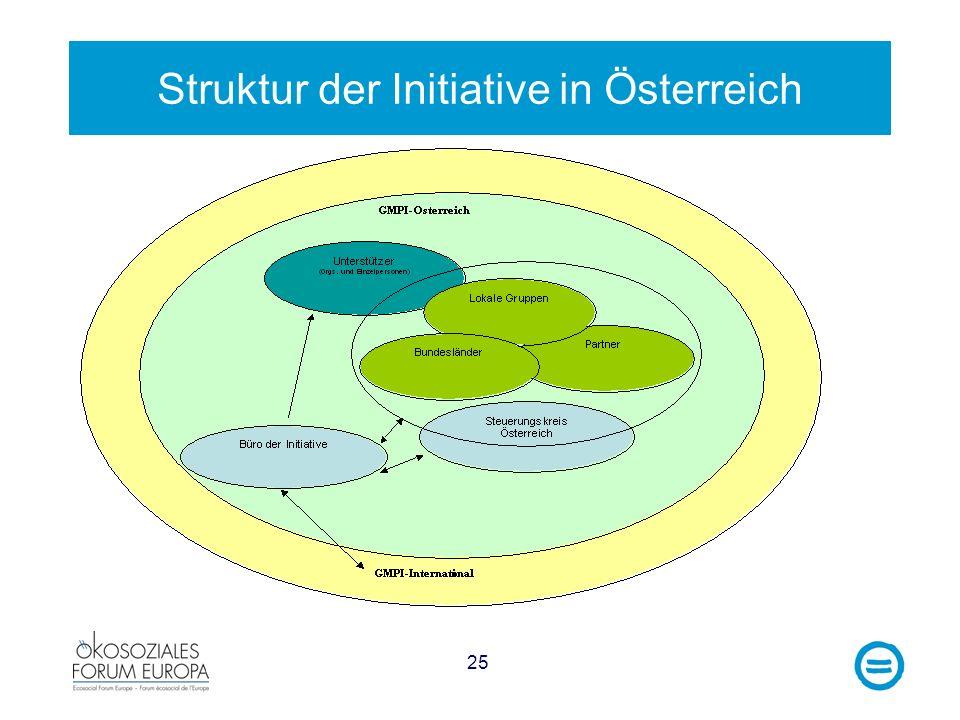 Struktur der Initiative in Österreich