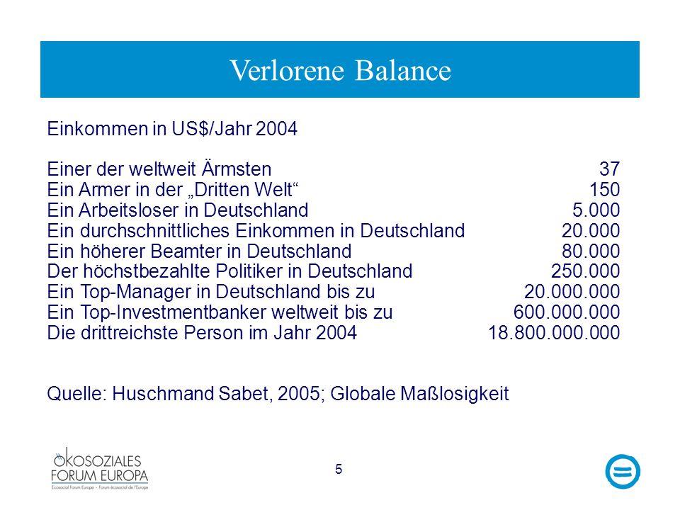 Verlorene Balance Einkommen in US$/Jahr 2004