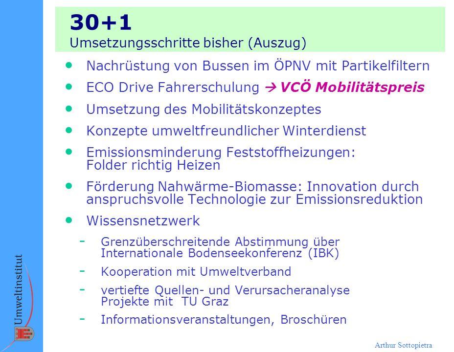 30+1 Umsetzungsschritte bisher (Auszug)