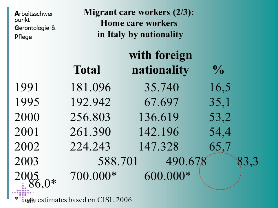 Migrant care workers (2/3): in Italy by nationality