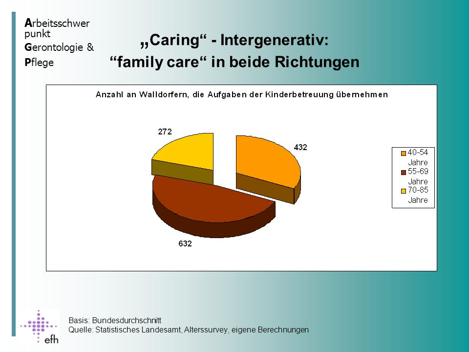 """Caring - Intergenerativ: family care in beide Richtungen"