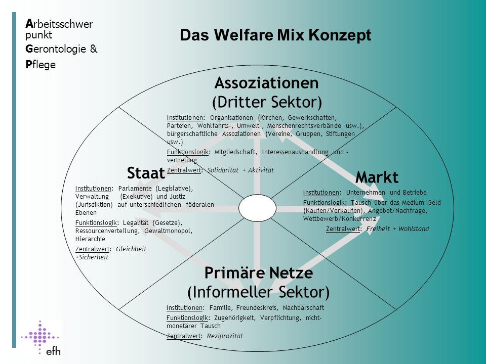 Das Welfare Mix Konzept