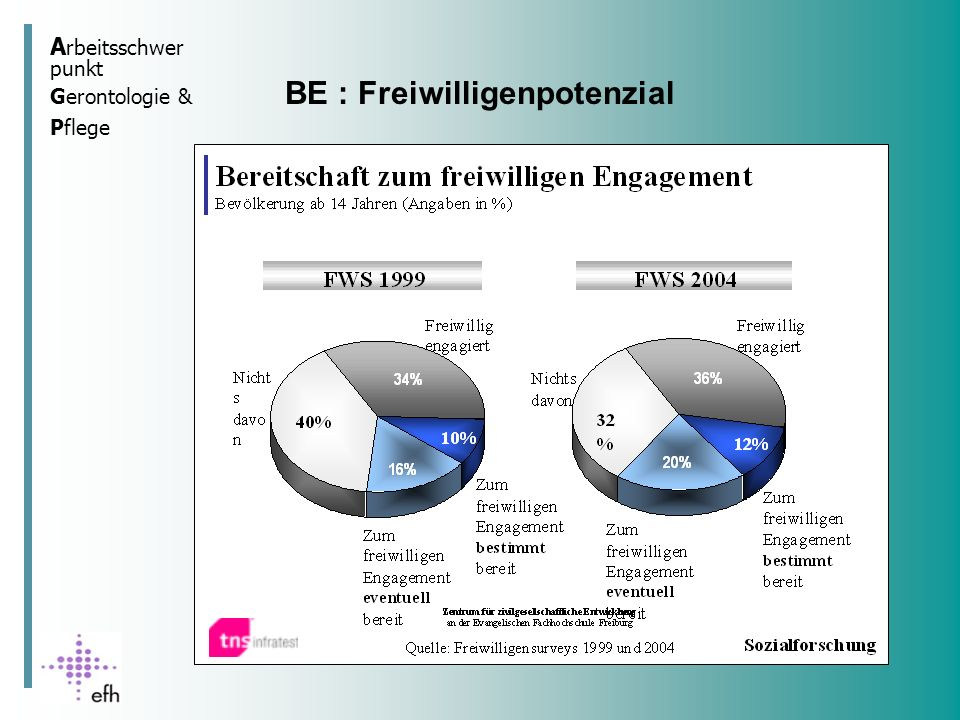 BE : Freiwilligenpotenzial