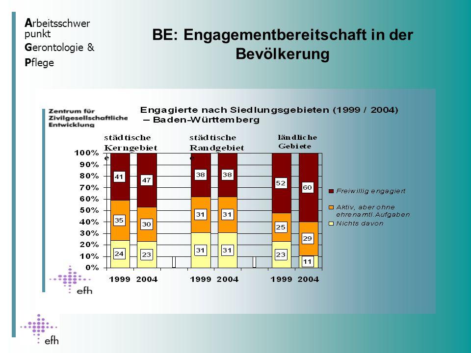 BE: Engagementbereitschaft in der Bevölkerung