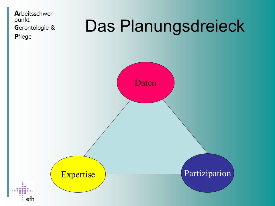 Das Planungsdreieck Daten Partizipation Expertise