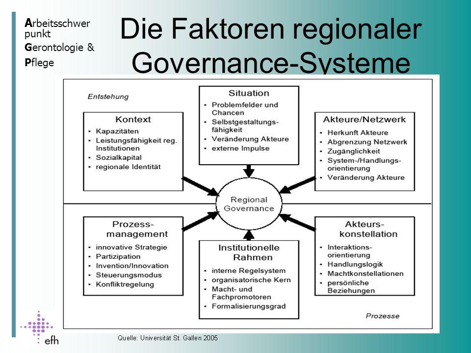 Die Faktoren regionaler Governance-Systeme