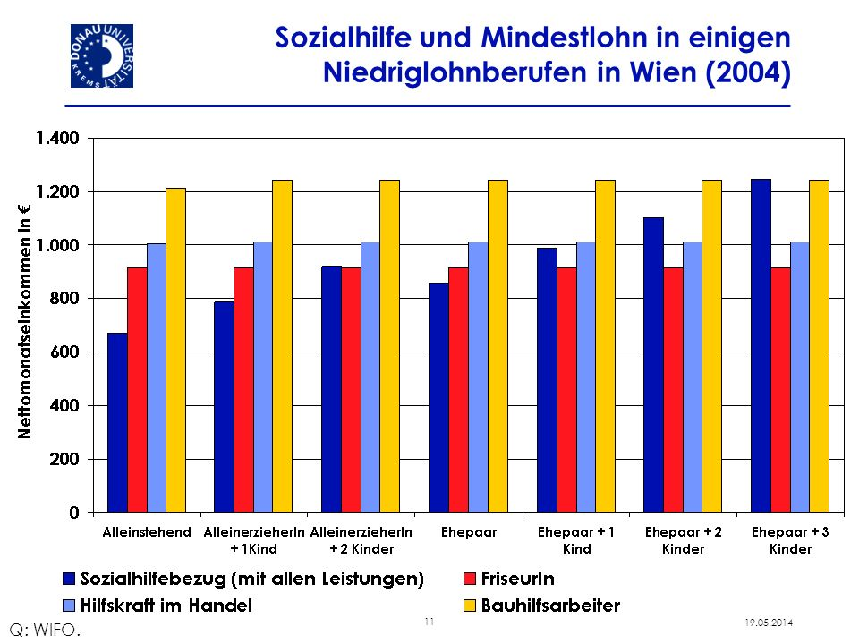 Sozialhilfe und Mindestlohn in einigen Niedriglohnberufen in Wien (2004)