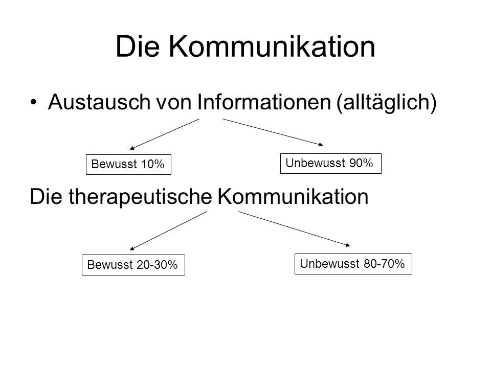 Die Kommunikation Austausch von Informationen (alltäglich)