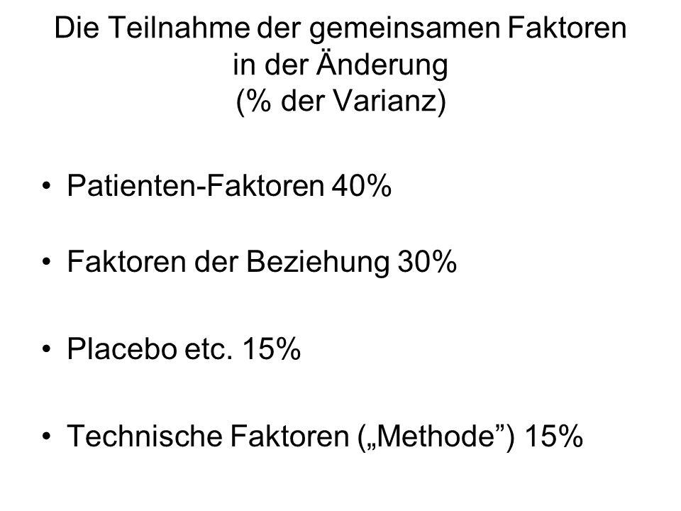 Die Teilnahme der gemeinsamen Faktoren in der Änderung (% der Varianz)
