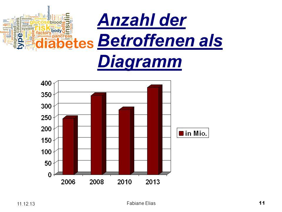 Anzahl der Betroffenen als Diagramm