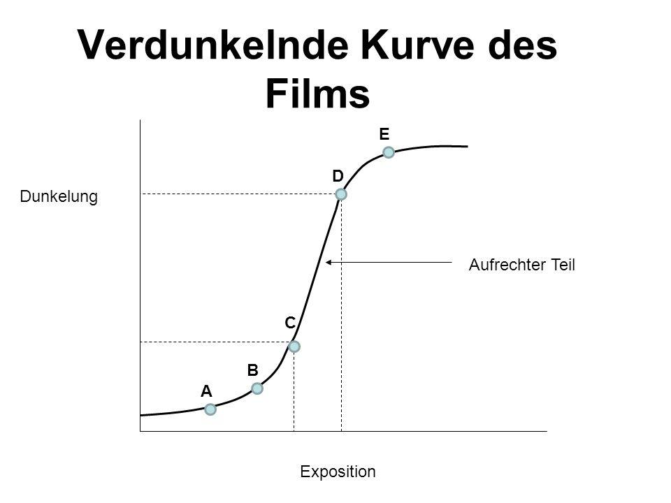 Verdunkelnde Kurve des Films