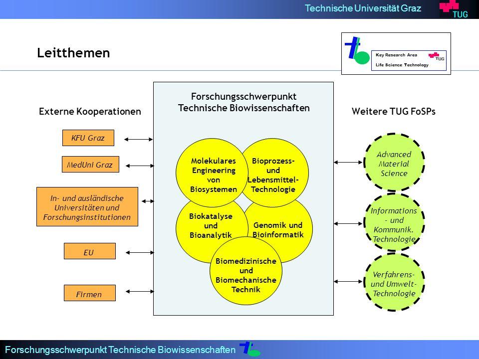Leitthemen Forschungsschwerpunkt Technische Biowissenschaften