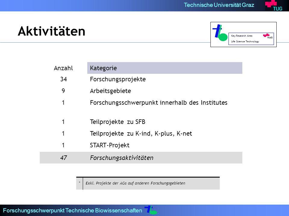 Aktivitäten Anzahl Kategorie 34 Forschungsprojekte 9 Arbeitsgebiete 1