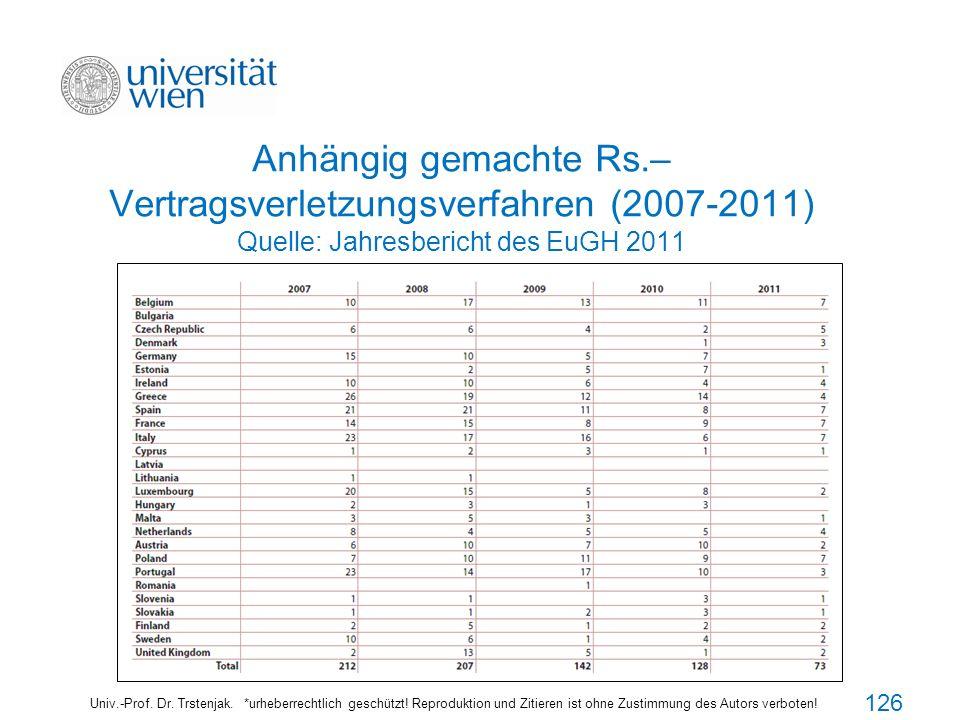 126126126 Anhängig gemachte Rs.– Vertragsverletzungsverfahren (2007-2011) Quelle: Jahresbericht des EuGH 2011.