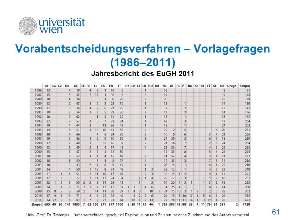 6161 Vorabentscheidungsverfahren – Vorlagefragen (1986–2011) Jahresbericht des EuGH 2011.