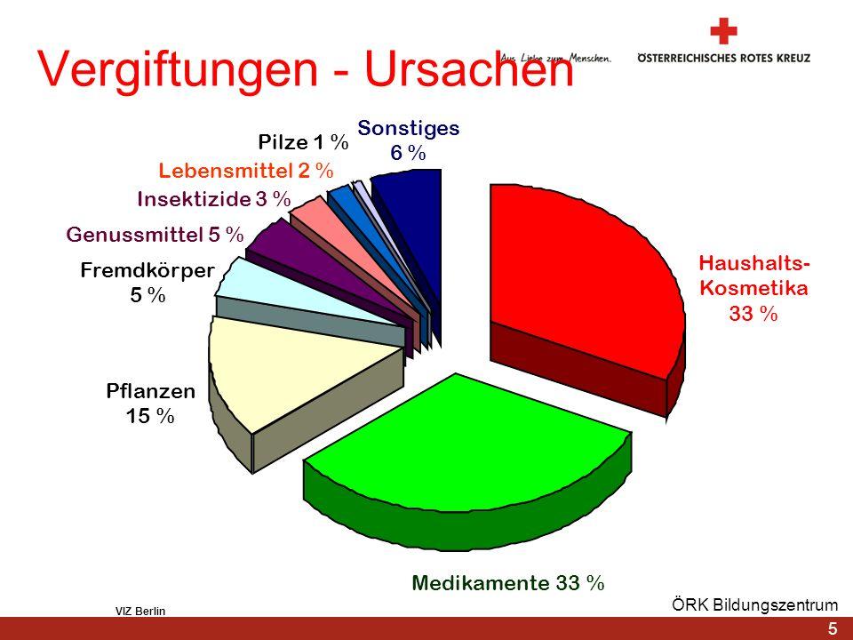 Vergiftungen - Ursachen