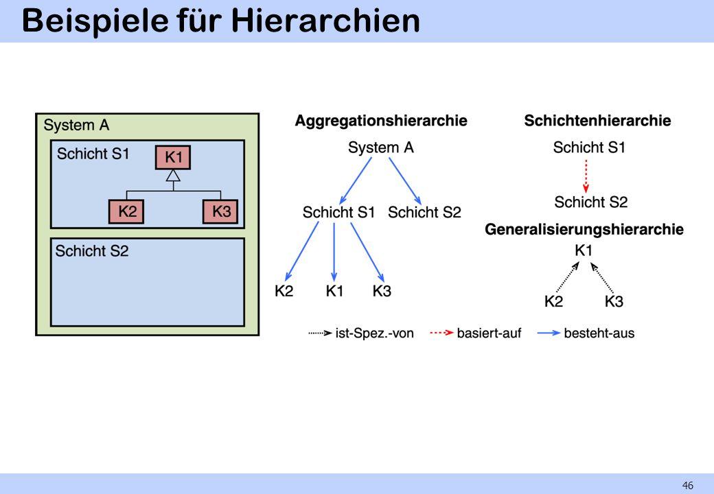 Beispiele für Hierarchien