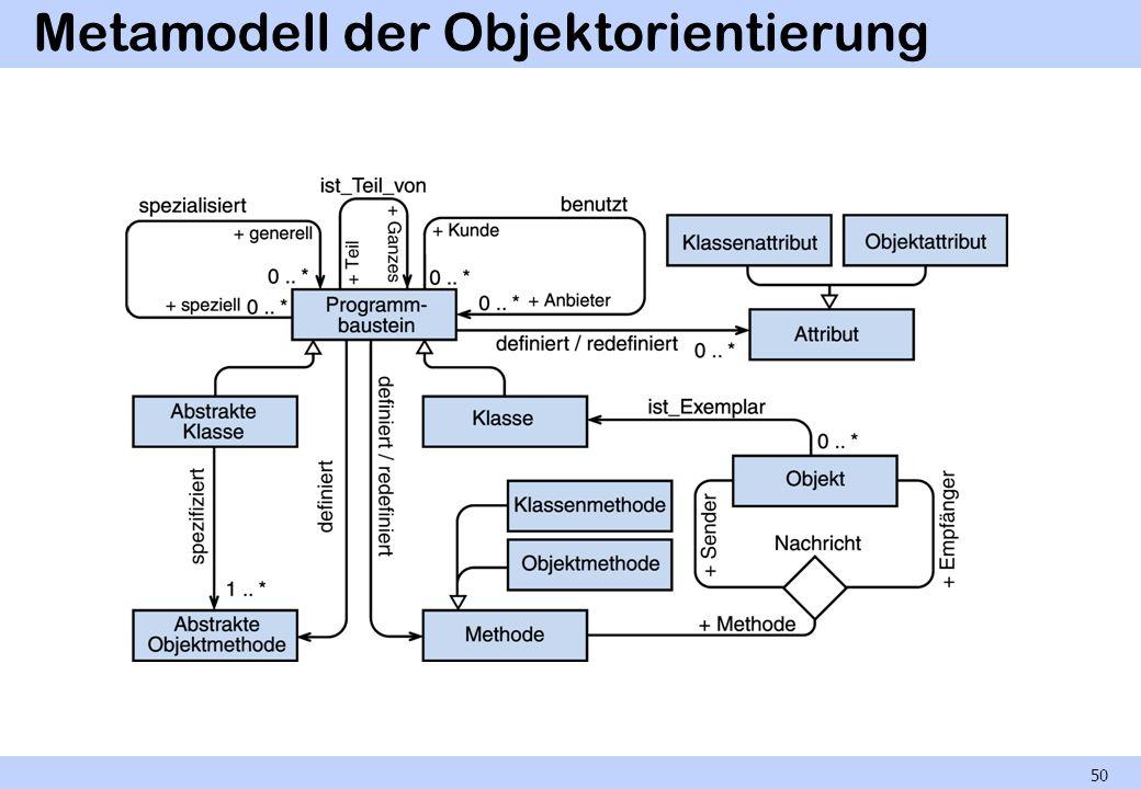 Metamodell der Objektorientierung