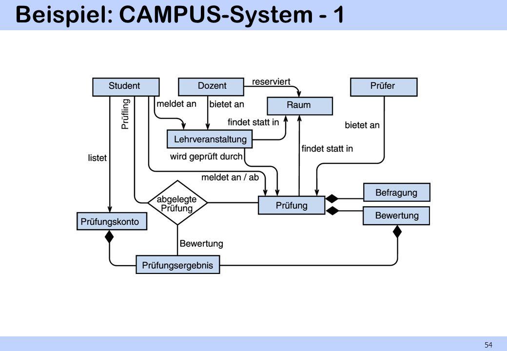 Beispiel: CAMPUS-System - 1